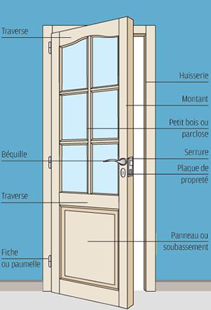 Les portes for Chambranle de la porte